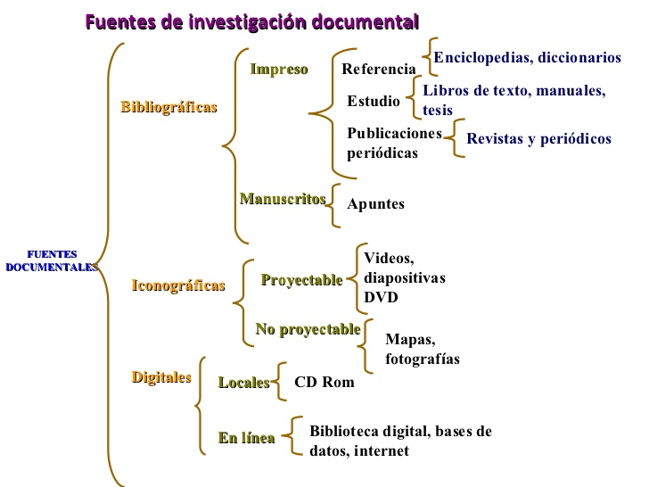 fuentes de investigación documental